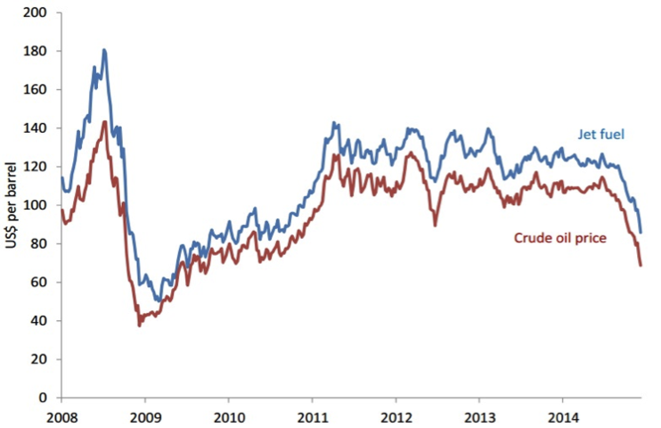 Platts JET Fuel vs Crude Oil CWAN