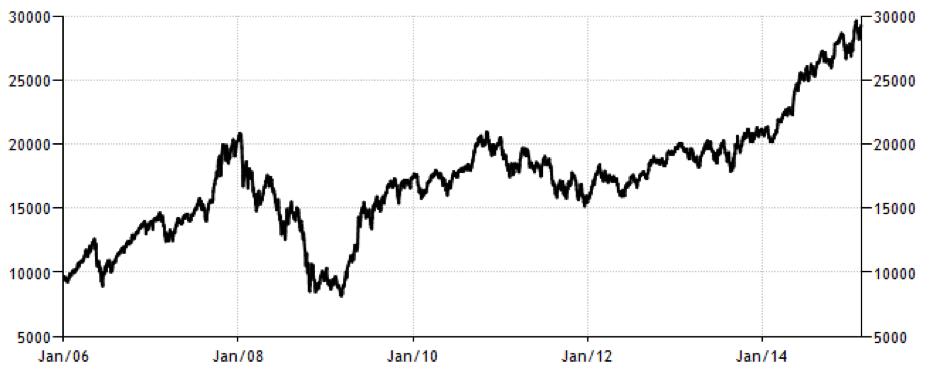 CWAN Trading Economics Bombay Stock Exchange