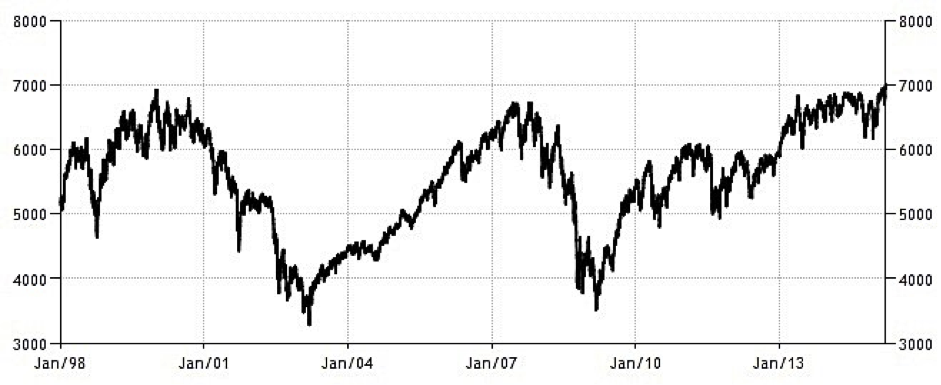 ftse 100 dissertation Ftse 100 companies: our view our analysts consider the outlook for every ftse 100 company and advise whether to buy, sell or hold.
