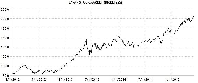 CWAN Japan Stock Market NIKKEI