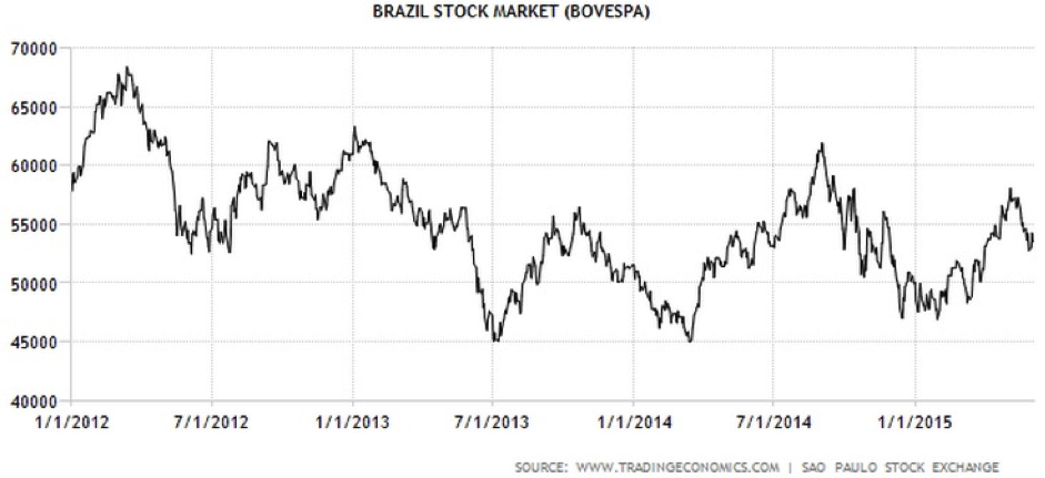 CWAN Brazil Equity BOVESPA