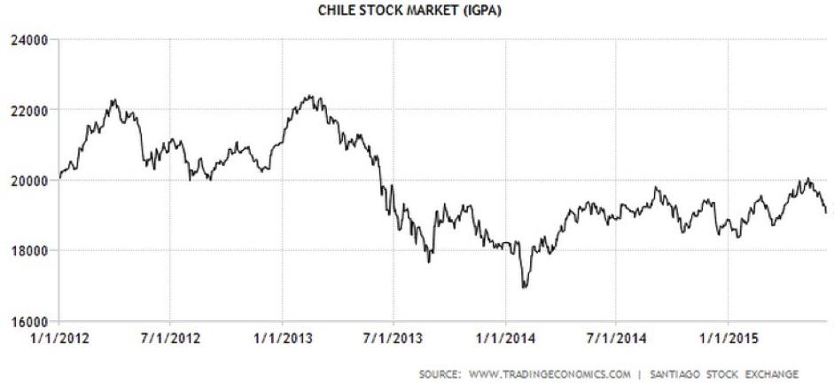 CWAN Chile Stock Market IGPA