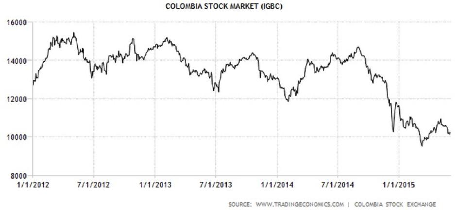 CWAN Colombia Stock Market IGBC