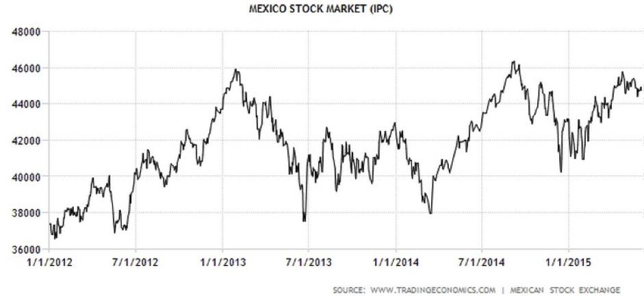 CWAN Mexico Stock Market