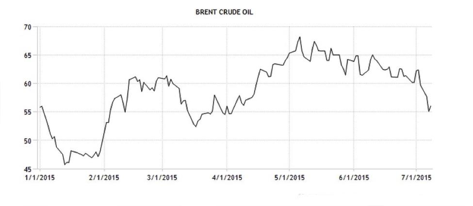 CWAN Brent Crude ICE Trading Economics2