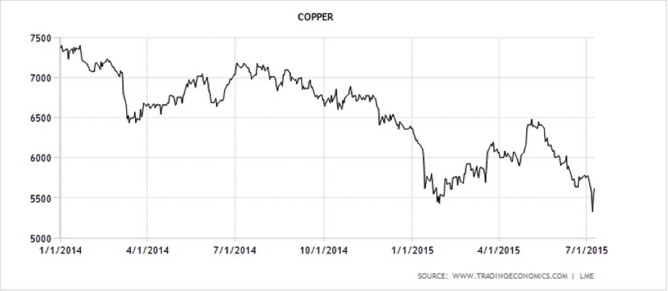 CWAN Copper Trading Economics6