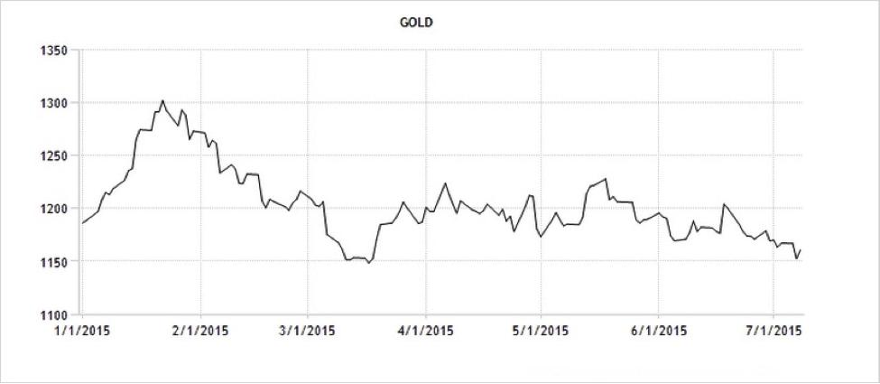 CWAN Gold Comex Trading Economics4