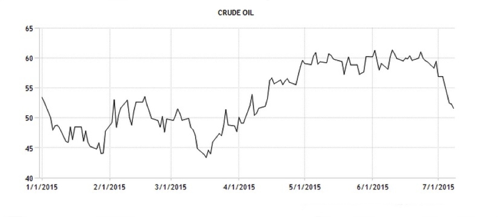 CWAN WTI Crude Nymex Trading Economics1
