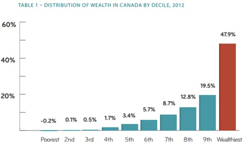 Distribution of Wealth in Canada