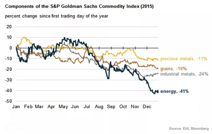 CWAN _ S&P Goldman Sachs Index