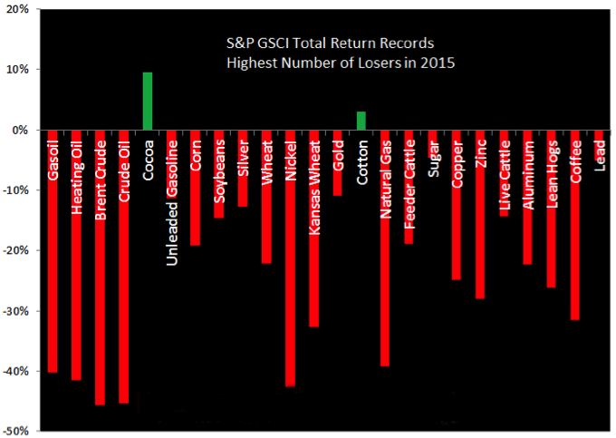 CWAN_S&P GSCI Total Return Records