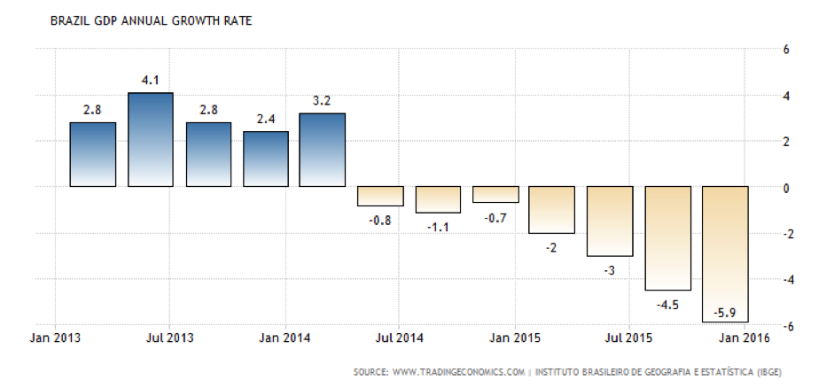 CWAN Brazil Economy Politics
