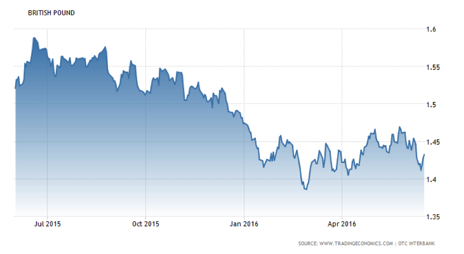 British Pound CWAN