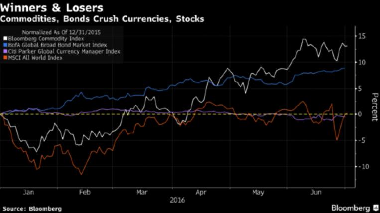CWAN Commodities Update July 2016_1