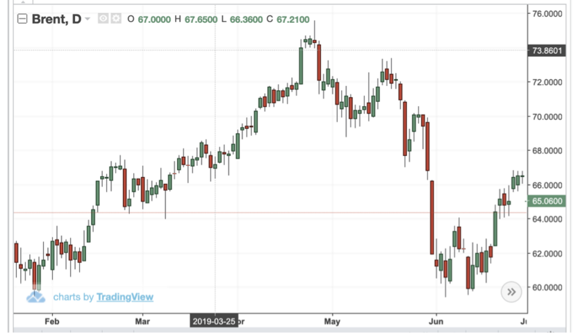 CWAN Brent Crude July 2019_1